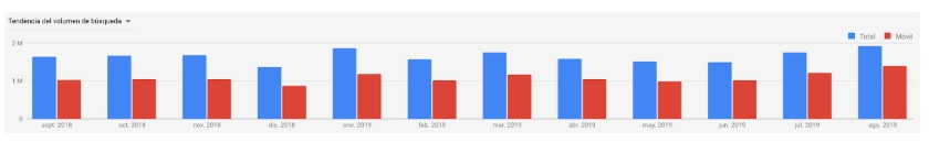 Google Ads Keyword Planner Historical Metrics