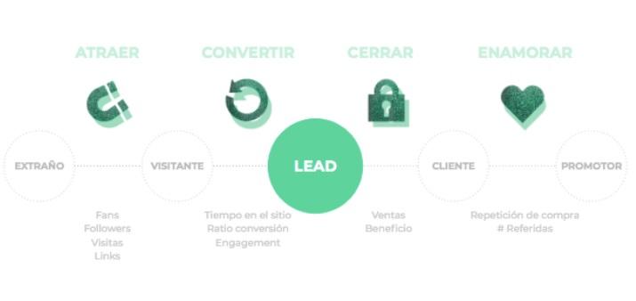 Las 4 Fases de una estrategia de Inbound Marketing