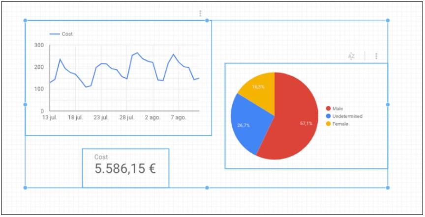 Agrupación de objetos dentro de Google Data Studio