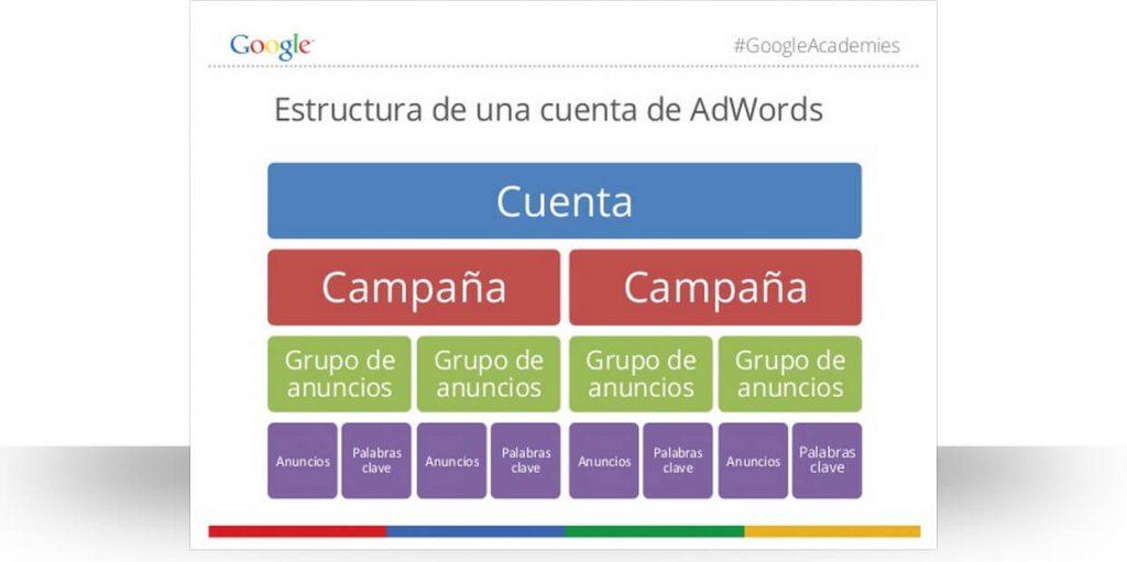 Estructura de AdWords