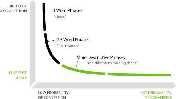 Explicación de Keywords de Long Tail