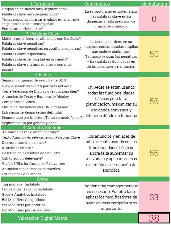 Screenshot van SEM audit van Digital Menta