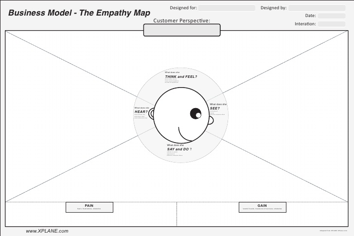 Empathy Map-Customer Journey Map