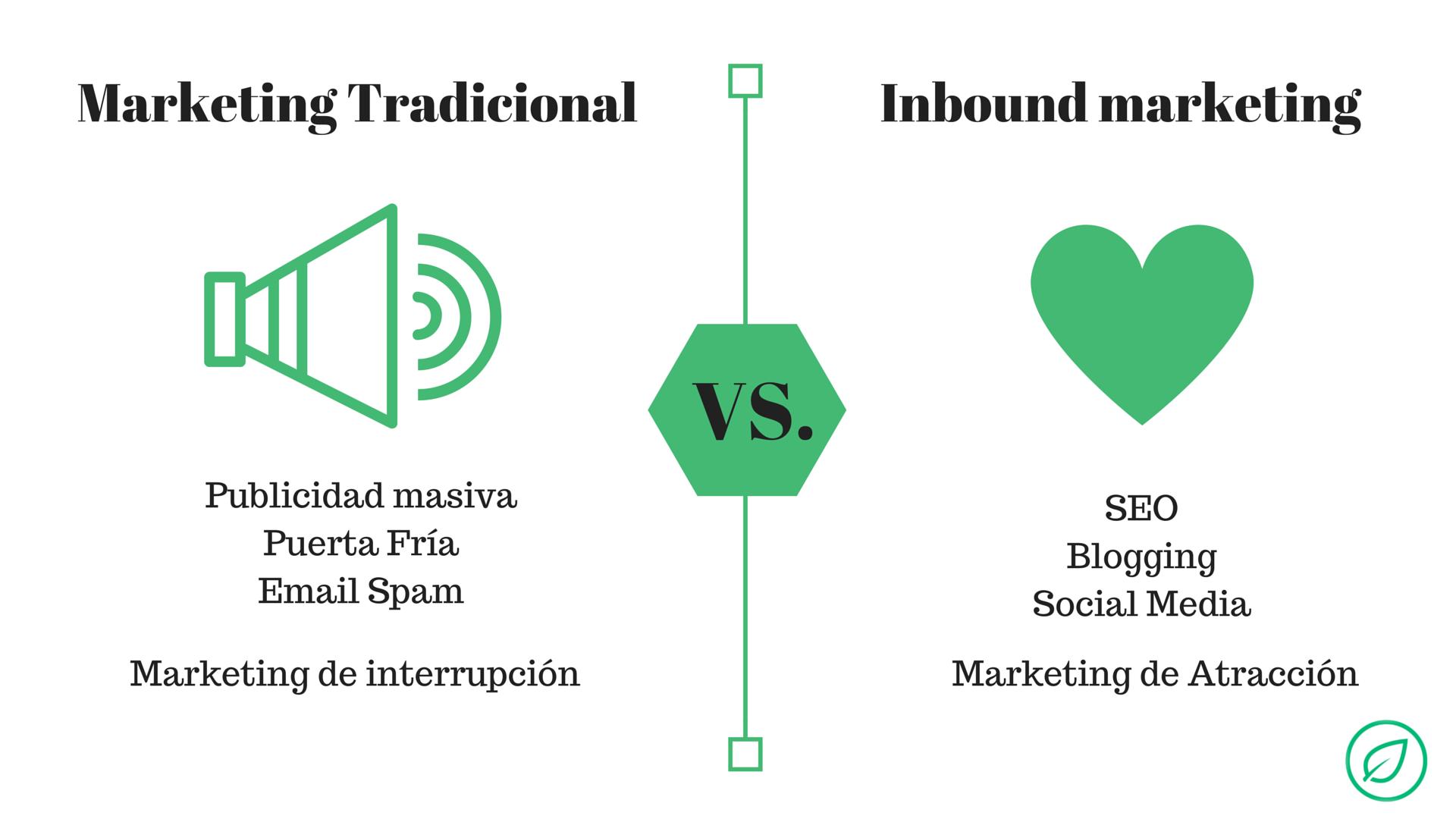 Marketing Tradicional vs. Inbound Marketing
