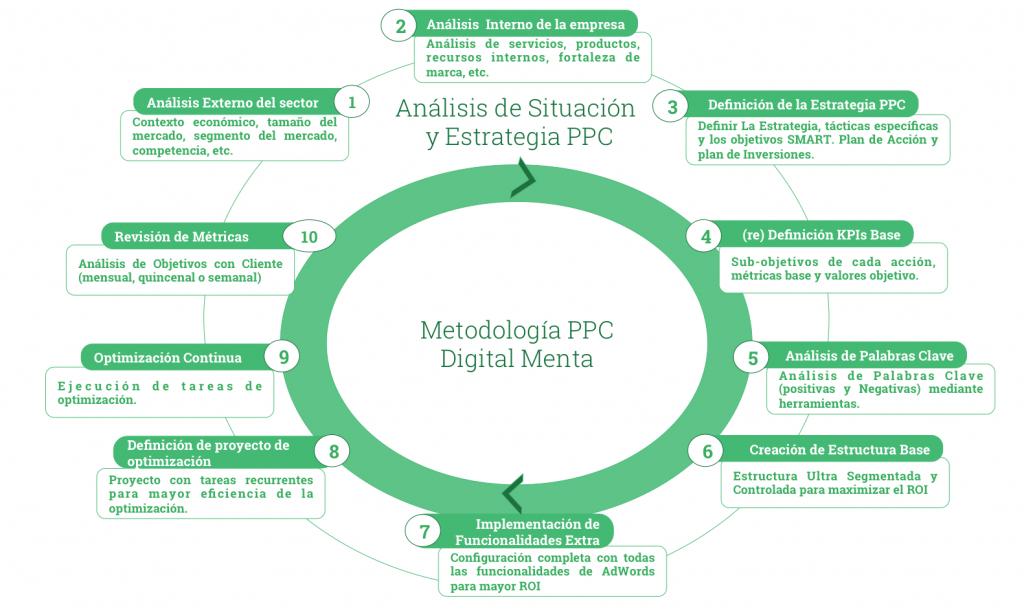 Methodologie voor AdWords-beheer