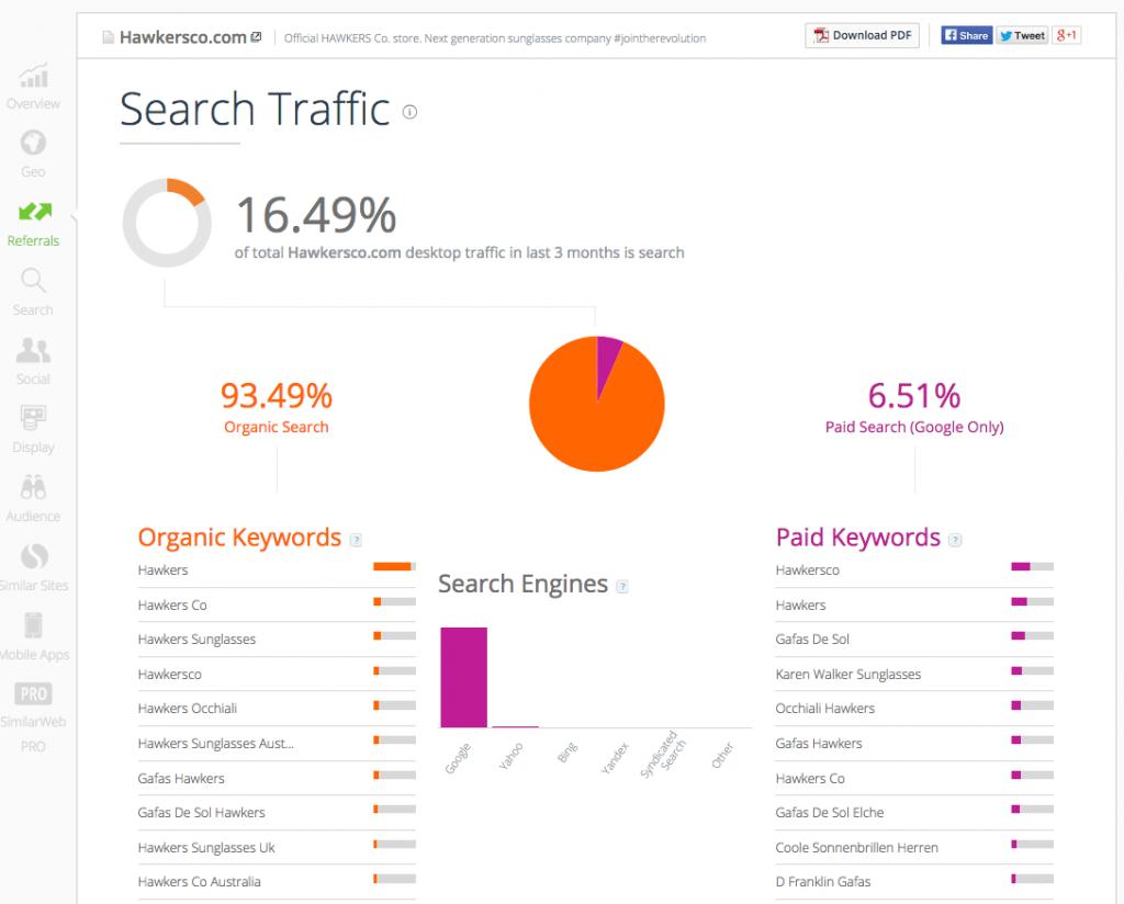 Online competentie analyse-zoekverkeer
