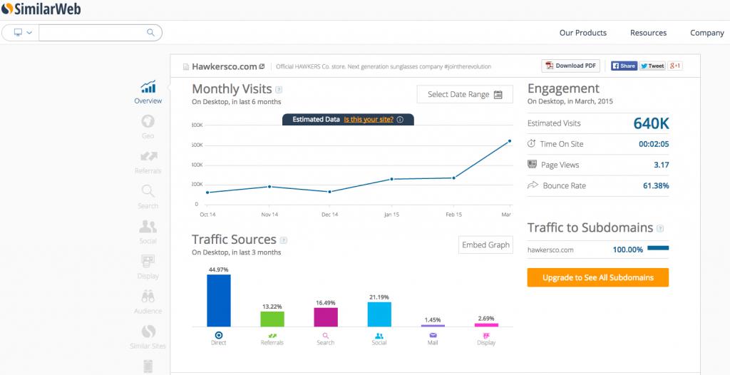 Similar Web - Análisis de Competencia Online