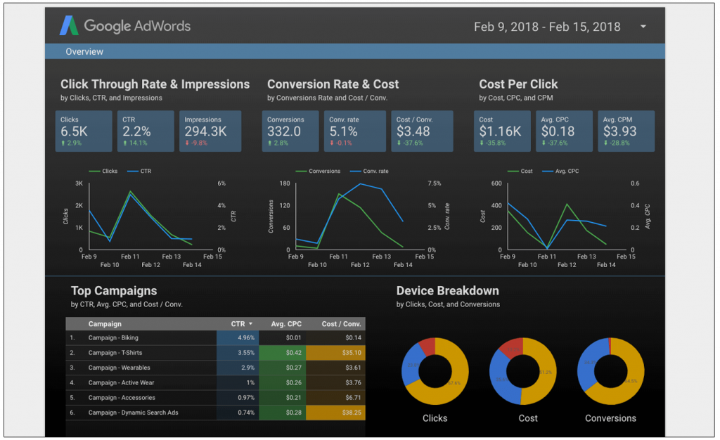 Ejemplo AdWords Data Studio