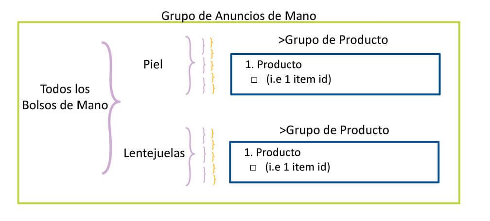 Structuur-groepen-Ads-Digitalmenta