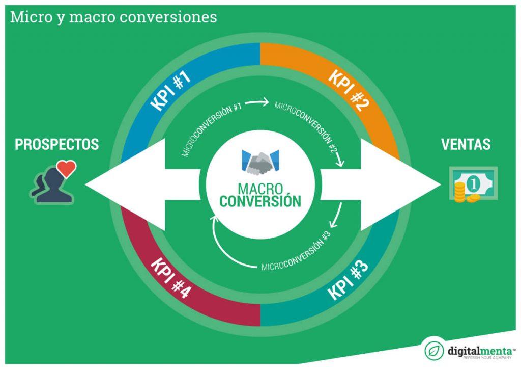 Macro y micro conversiones