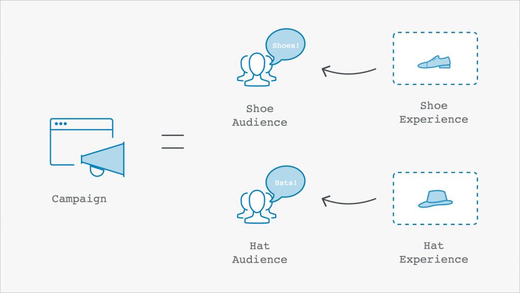 Personalisatie in optimalisering (Bron: blog.optimizely.com)