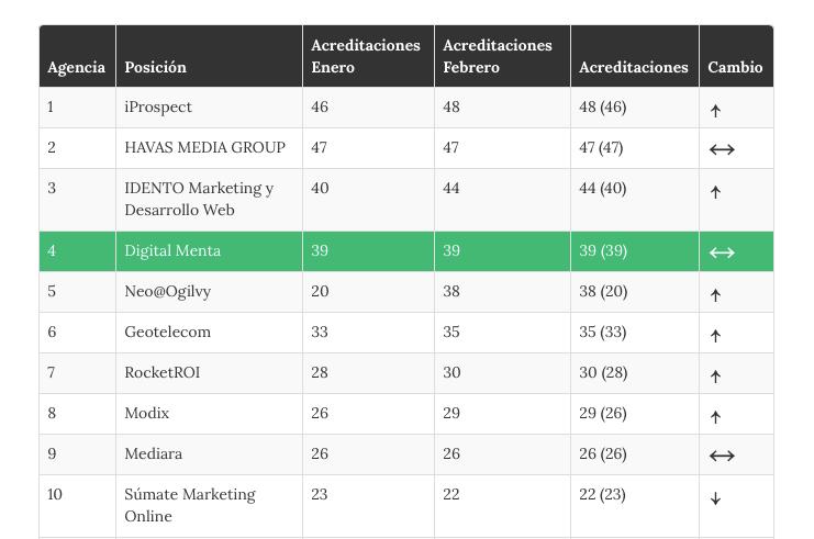 Ranking-agentschappen-Google-AdWords