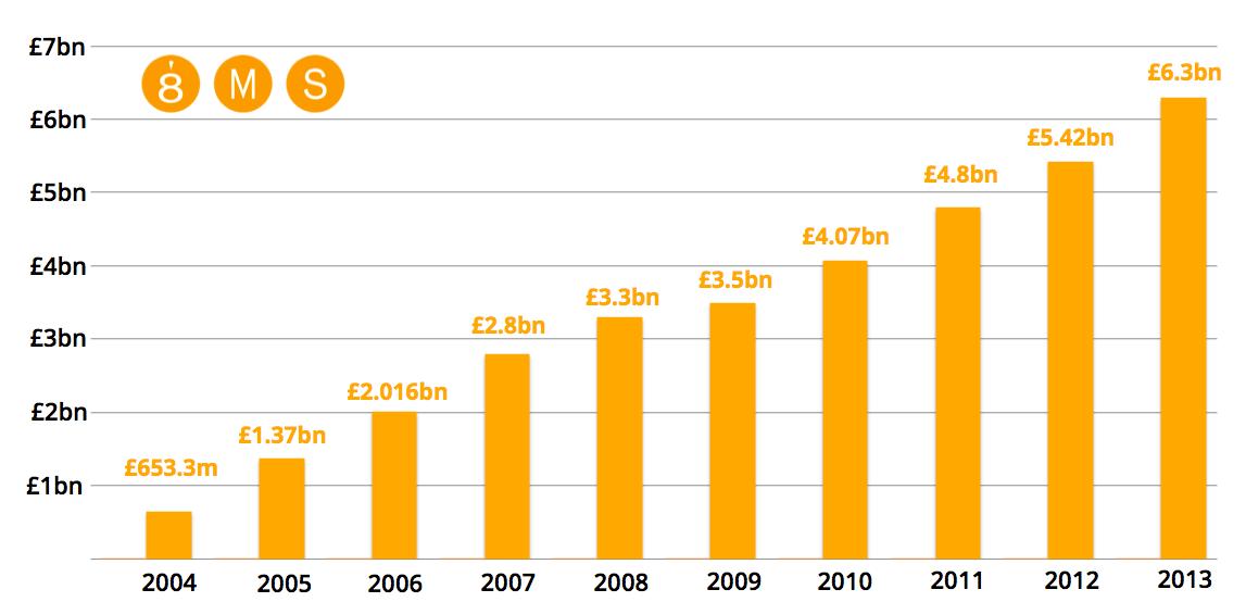 Advertising Expenses in PPC in UK