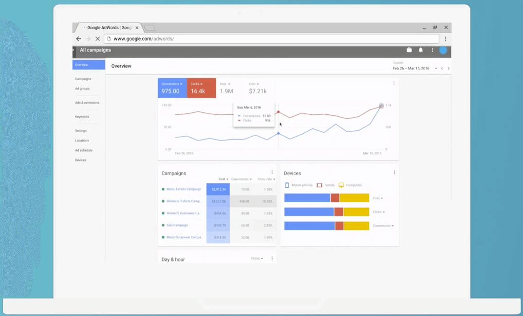 Presentatie van gegevens in de nieuwe AdWords-interface.