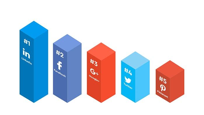B2B segmentations on LinkedIn
