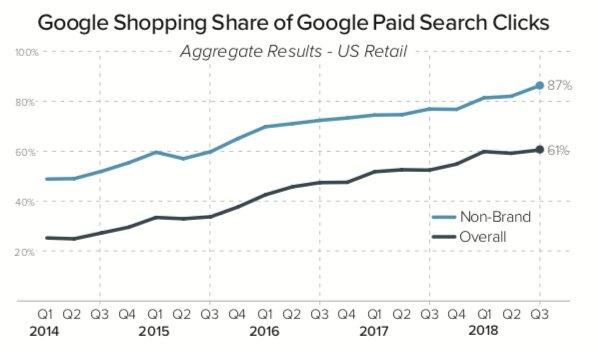 estrategias google shopping avanzadas