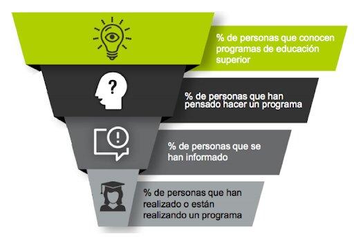 estrategia leads educacion