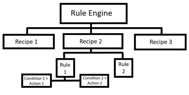 Niveles de Rule Engine