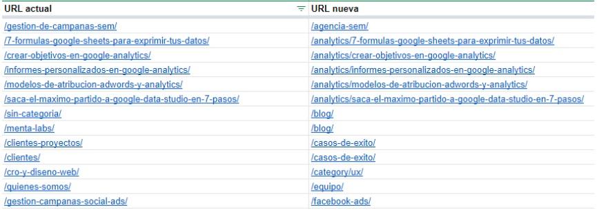 Redirecciones URLS