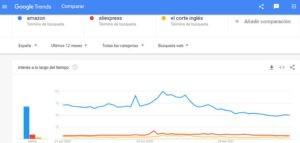 Comparador De Google Trends