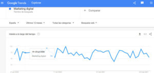 tendencia en Google Trends